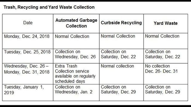 City schedule for the Holidays;  Extra trash pickup scheduled for the week after Christmas
