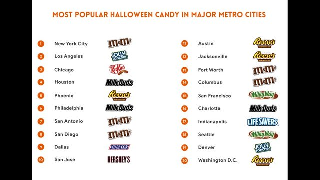 2019 study: Most popular Halloween candy in every state mapped