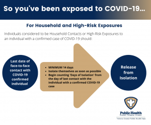 Household And High Risk Exposures (4)