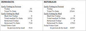 Early voting numbers Victoria County July 7th